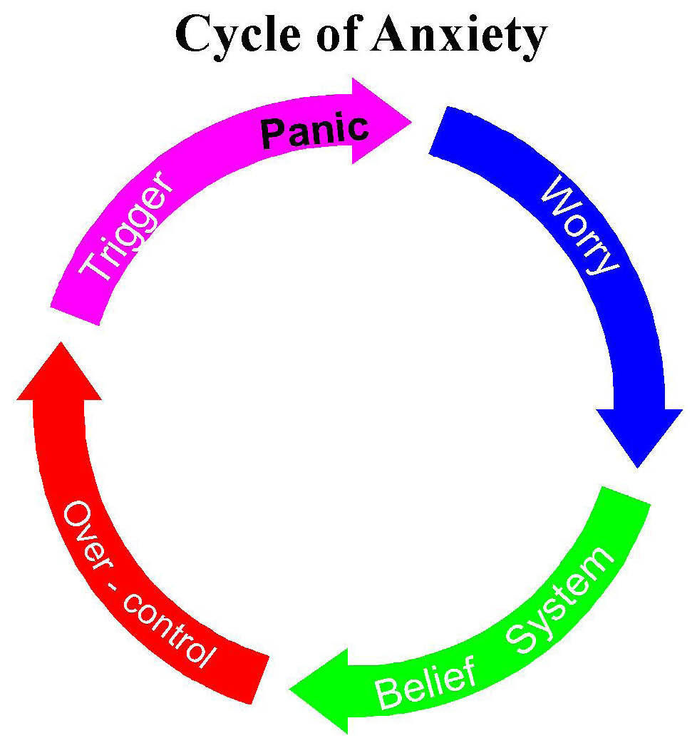 cycle of anxiety edited
